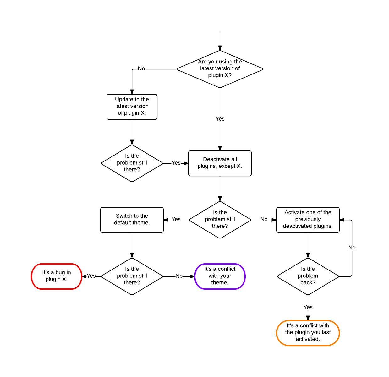 Troubleshooting Flowchart For Any Problem: Learning To Troubleshoot WordPress